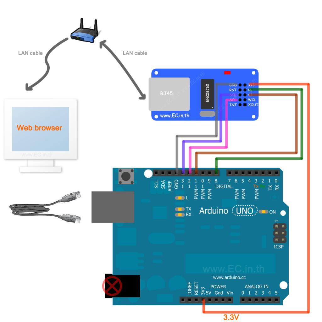 Módulo Ethernet ENC28J60 | Eletru's - Componentes Eletrônicos