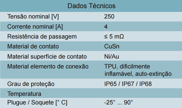 Cabo SAC-4P-5,0-B20/M12 1420163